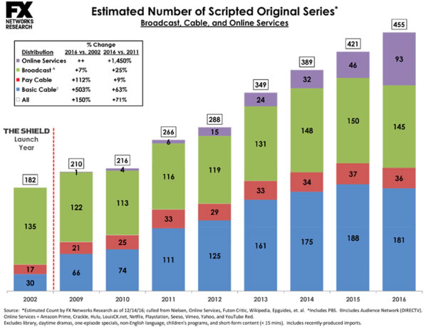 001_scripted-series-chart-2016